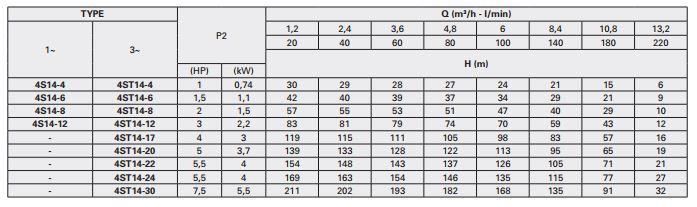 Bơm chìm giếng khoan Pentax 4inch 4S14-12 - 2,2kW