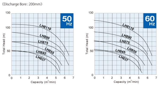 Catalog Máy bơm chìm nước thải áp lực cao Tsurumi LH875