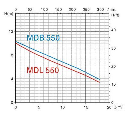Máy bơm chìm nước thải inox Mastra MDL550